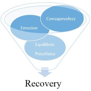 anche il copro comunica - riabilitazione psichiatrica
