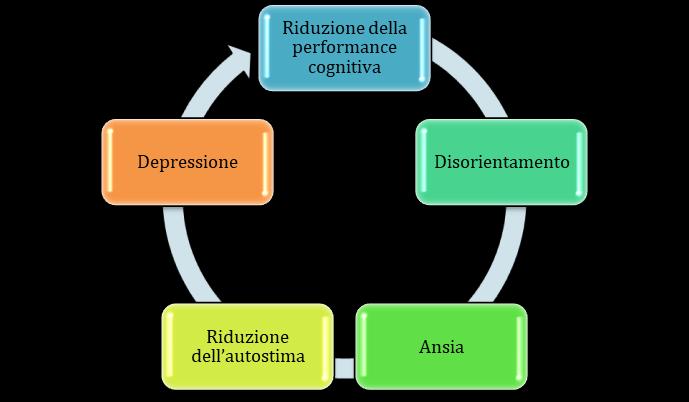 interventi di rimedio cognitivo - riabilitazione cognitiva - Studio medico Aloè